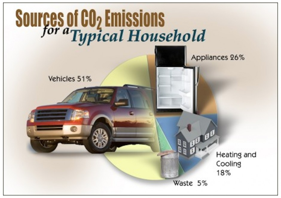 Carbon-in-Homes